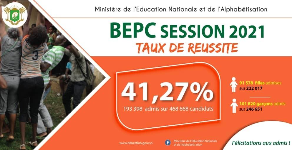 Taux de réussite au BEPC 2021